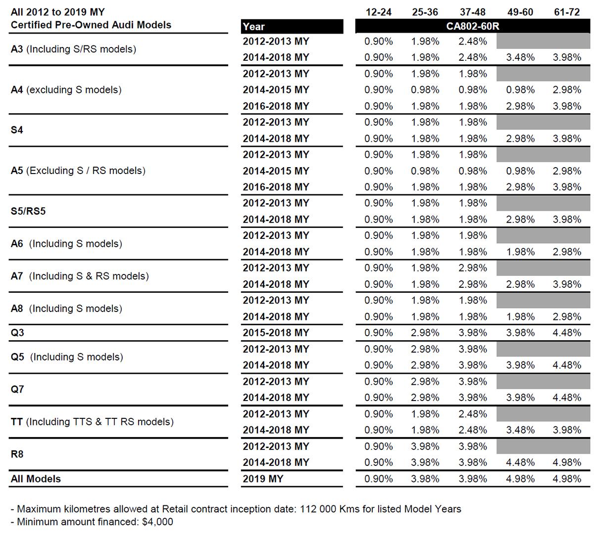 Audi CPO Feb rate chart